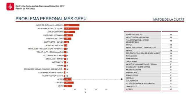 Los problemas personales más graves de Barcelona, según el barómetro municipal