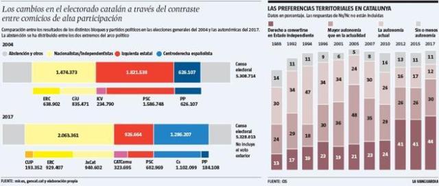 Cambios en el electorado catalán