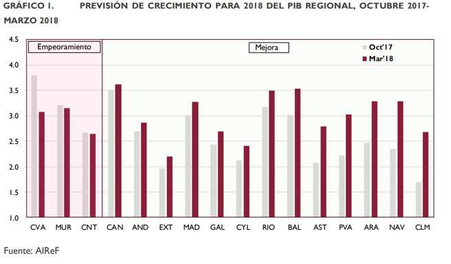 Evolución de la economía por CCAA de octubre 2017 a marzo 2018, según AIReF