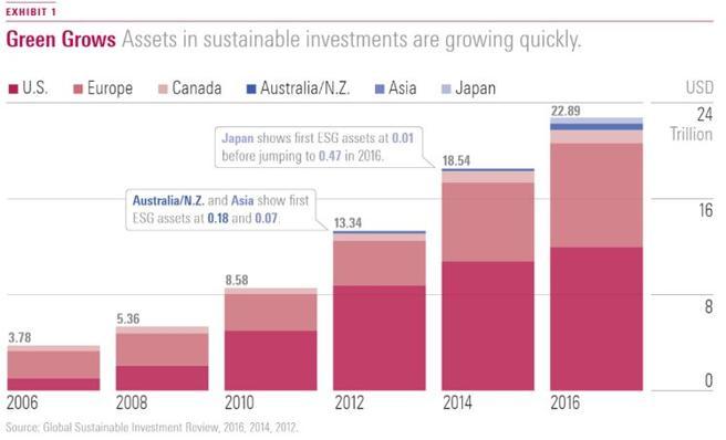 Evolución de la inversión responsable a nivel mundial