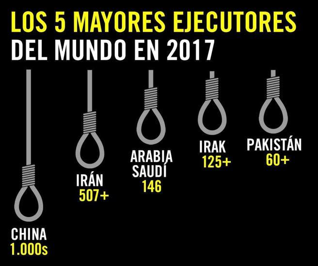 Los cinco países que más ejecuciones realizaron en 2017