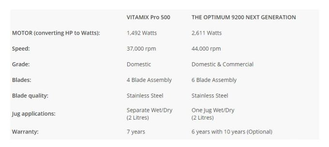 Froothie versus Vitamix