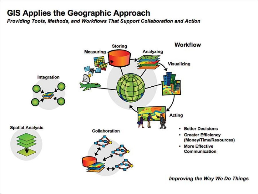 GIS applied approach