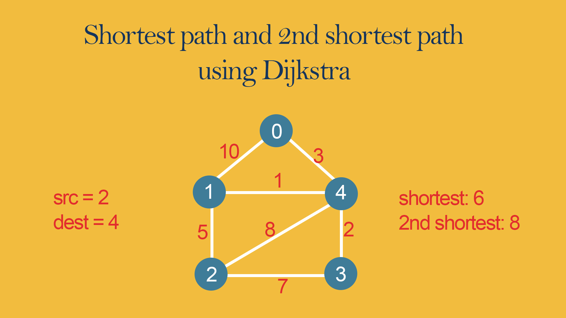 Shortest path and 2nd shortest path using Dijkstra - code
