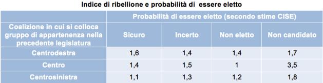 PROD Indice di ribellione e probabilità di  essere eletto