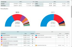 elezioni-spagna-2015-risultati-spoglio-scrutinio-quarto