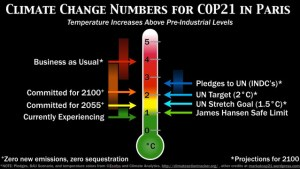 climate-change-numbers-for-cop21-slide