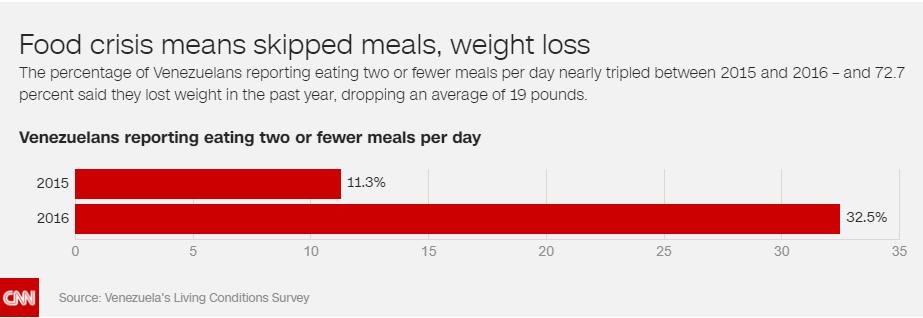In un anno è più che raddoppiato il numero di venezuelani che non possono permettersi due pasti al giorno