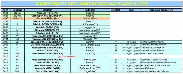 Campionato-siciliano-individuale-assoluto