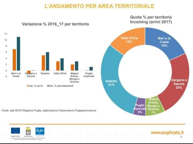 Puglia sul podio delle vacanze lunghe estive in Italia i dati di Maruggio e della provincia di Taranto