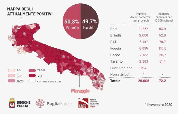 Bollettino epidemiologico Regione Puglia11 novembre 2020. Altri 1332 casi positivi e 27 decessi