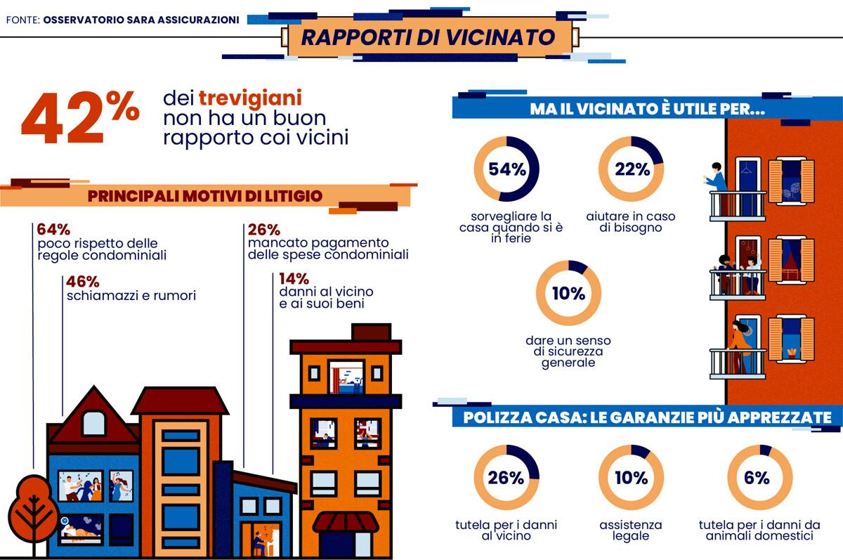 Indagine sui vicini di casa: il 42% dei trevigiani non è in buoni rapporti