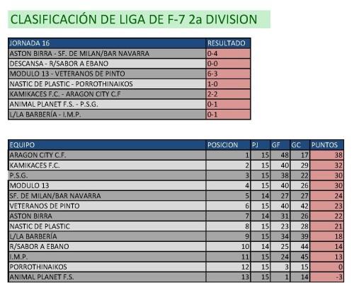 Clasificación Fútbol 7 Segunda División. Fin de semana del 20 al 22 de febrero.