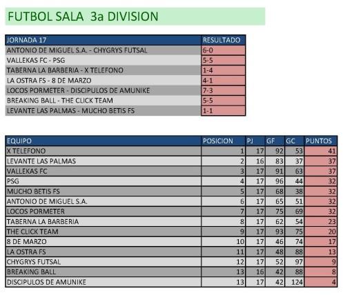 Clasificación Fútbol Sala Tercera División. Fin de semana del 20 al 22 de febrero.