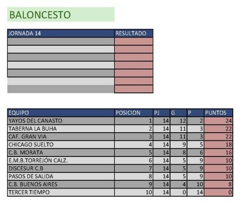 Clasificación Baloncesto. Semana del 2 al 8 de marzo. Fuente: Ayuntamiento de Pinto.