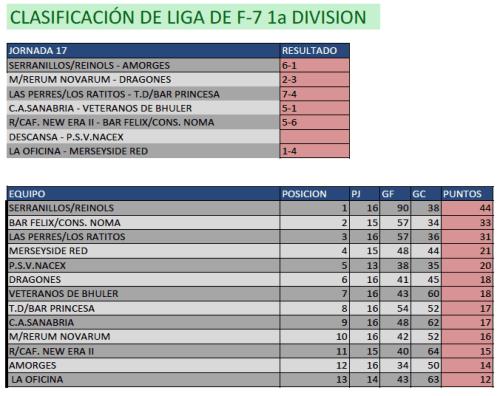 Clasificación Fútbol 7. Primera División. Fin de semana del 28 de febrero al 1 de marzo. Fuente: Ayuntamiento de Pinto.