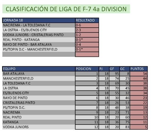 Clasificación Fútbol 7 Cuarta División. Semana del 2 al 8 de marzo. Fuente: Ayuntamiento de Pinto.