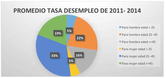 Datos extraídos del Servicio Público de Empleo Estatal.