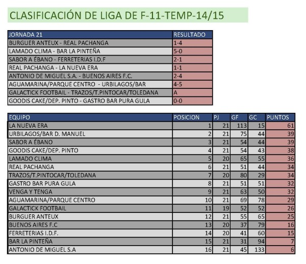 Clasificación Fútbol 11. Semana del 6 al 12 de abril. Fuente: Ayuntamiento de Pinto.