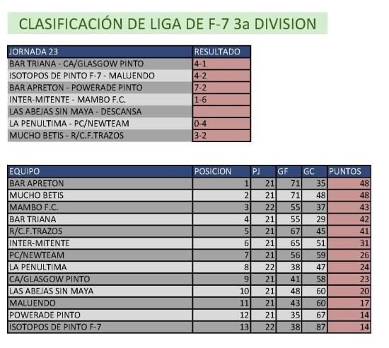Clasificación Fútbol 7. Tercera División.  Semana del 20 al 20 de abril. Fuente: Ayuntamiento de Pinto.