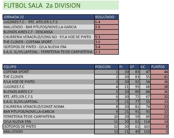 Clasificación Fútbol Sala Segunda División. Semana del 6 al 12 de abril. Fuente: Ayuntamiento de Pinto.