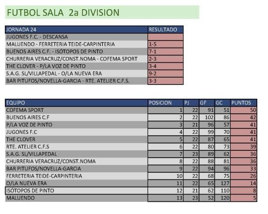 Clasificación Fútbol Sala. Segunda División.  Semana del 20 al 26 de abril. Fuente: Ayuntamiento de Pinto.