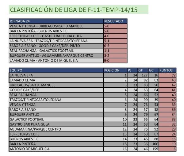 Resultados Fútbol 11.  Semana del 4 de mayo al 10 de mayo. Fuente: Ayuntamiento de Pinto.