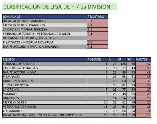 Resultados Fútbol 7. Primera División. Semana del 19 al 24 de mayo. Fuente: Ayuntamiento de Pinto.