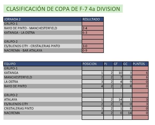Resultados Fútbol 7.  Cuarta División. Semana del 4 de mayo al 10 de mayo. Fuente: Ayuntamiento de Pinto.