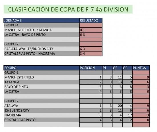 Resultados Fútbol 7. Cuarta División. Semana del 19 al 24 de mayo. Fuente: Ayuntamiento de Pinto.