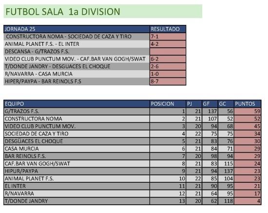 Resultados Fútbol Sala. Primera División. Semana del 27 de abril al 3 de mayo. Fuente: Ayuntamiento de Pinto.