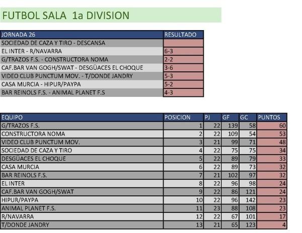 Resultados Fútbol Sala.  Primera División. Semana del 4 de mayo al 10 de mayo. Fuente: Ayuntamiento de Pinto.