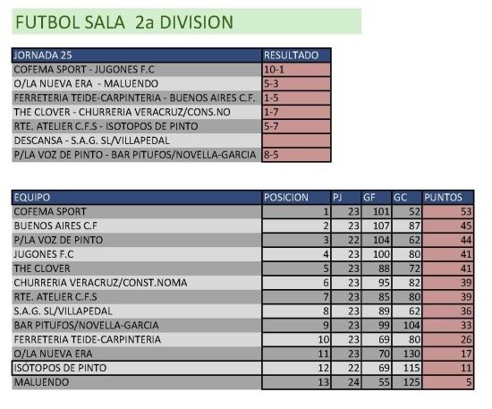 Resultados Fútbol Sala. Segunda División. Semana del 27 de abril al 3 de mayo. Fuente: Ayuntamiento de Pinto.