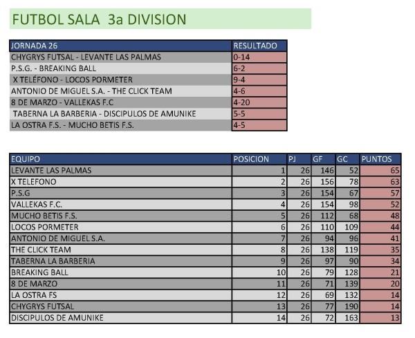 Resultados Fútbol Sala.  Tercera División. Semana del 4 de mayo al 10 de mayo. Fuente: Ayuntamiento de Pinto.