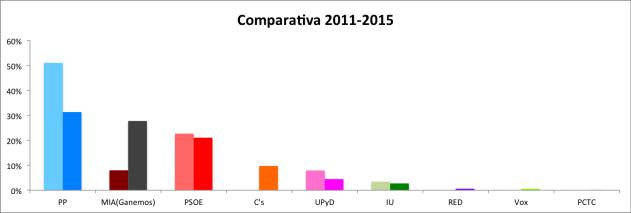 Comparativa de votos de las distintas formaciones entre 2011 y 2015.