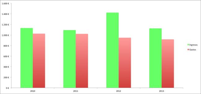 Ingresos y gastos por habitante. Periodo 2010-2013.