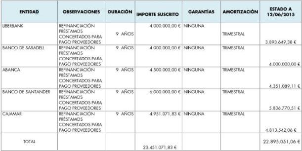 Estado de la deuda municipal. Fuente: Ayuntamiento de Pinto.