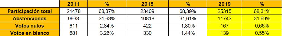 participación elecciones municipales 2019