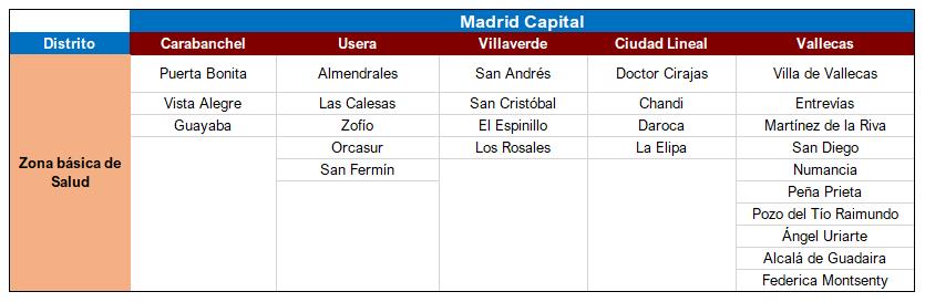 Zonas sanitarias Madrid Ciudad