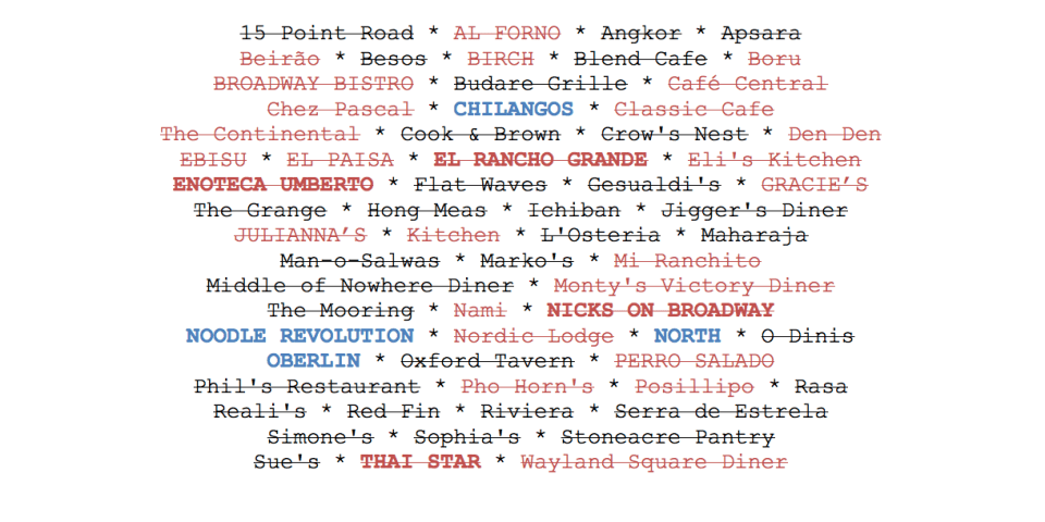 RI Restaurant Madness
