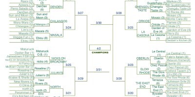 march madness standings 3 21
