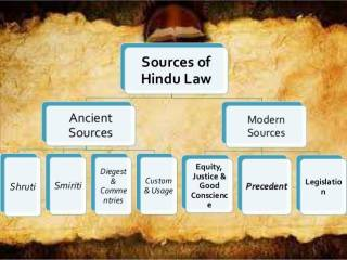 Sources of Hindu law - Ancient and Modern Sources