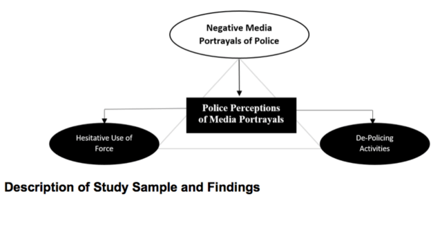 The Threat of Social Conditioned Hesitative Police Behavior