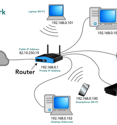 what devices are on your computer network who is your isp internet service provider are all your devices wireless or are some connected by an ethernet  [ 1800 x 1210 Pixel ]