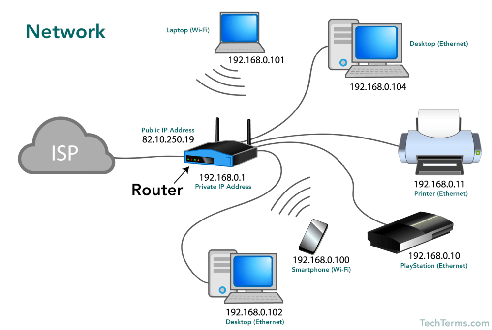 medium resolution of what devices are on your computer network who is your isp internet service provider are all your devices wireless or are some connected by an ethernet