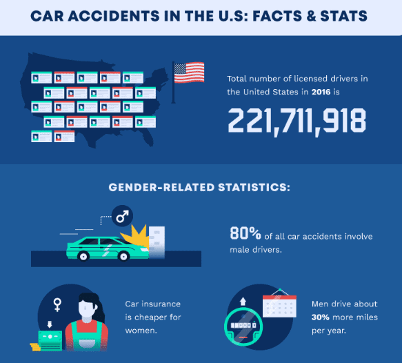 The Sobering Statistics On Auto Accidents And How To Build A Personal Injury Claim After A Car Accident