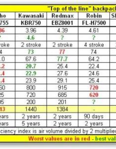 New shindaiwa blowers are in  whole different ball park terms of actual blowing performance with and increase compared to also updated top the line blower comparison chart lawnsite rh