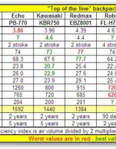 Top blowers chartg also re updated of the line blower comparison chart lawnsite rh