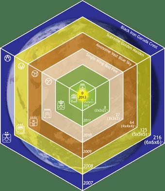 Diminishing Timespace Cube 2007-2013