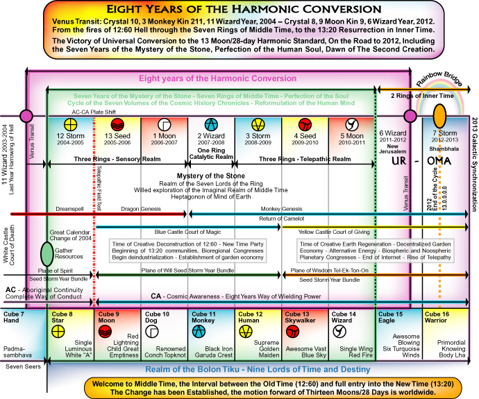 Time Map: Eight Years of the Harmonic Conversion